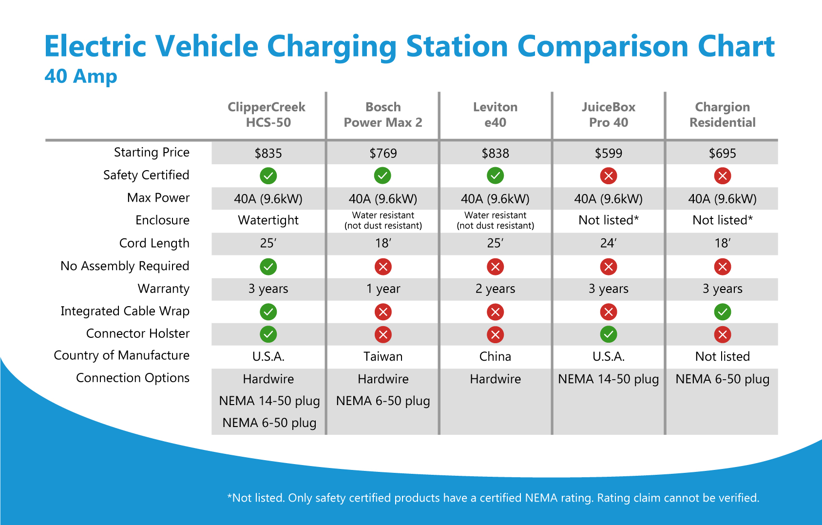 level 2 electric vehicle charging stations 40a 80a clippercreek. Black Bedroom Furniture Sets. Home Design Ideas